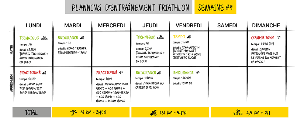 plan d'entraînement triathlon semaine 9